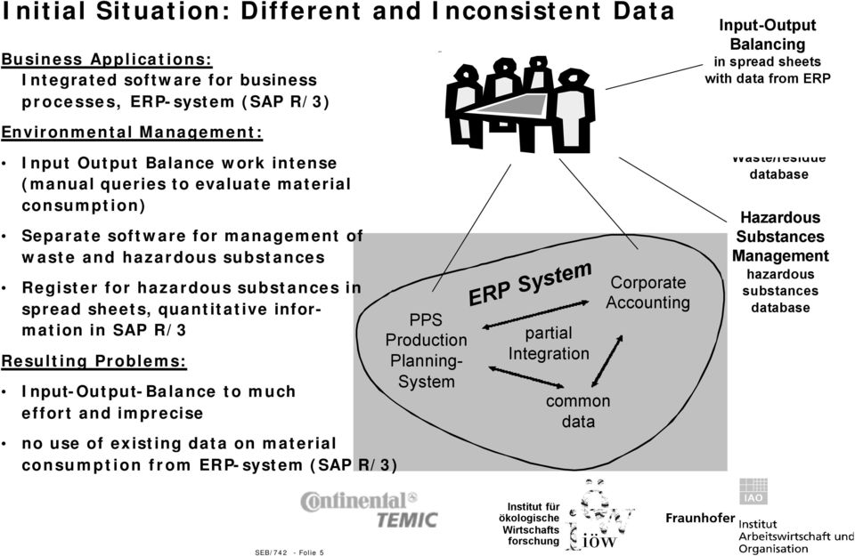 SAP R/3 Resulting Problems: Input-Output-Balance to much effort and imprecise no use of existing data on material consumption from ERP-system (SAP R/3) PPS Production Planning- System ERP System