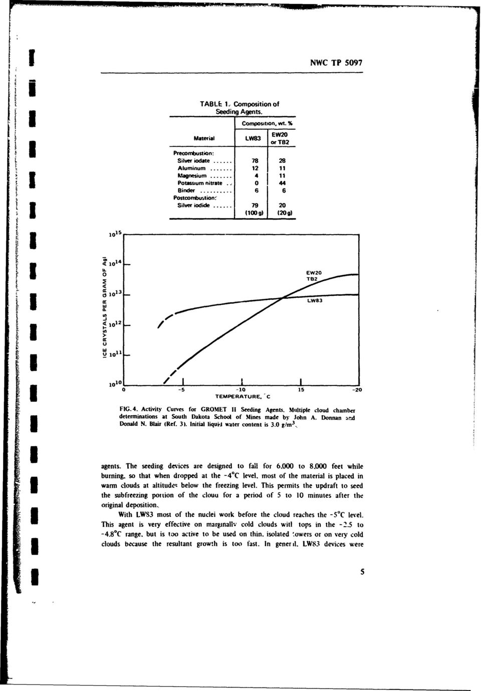 0 glm 3 _. FIG. 4. Activity Curves for GROMET 11 Seeding Agents. Multiple cloud chamber determinations at South Dakota School of Mines made by John A. Donnan 3!- agents.