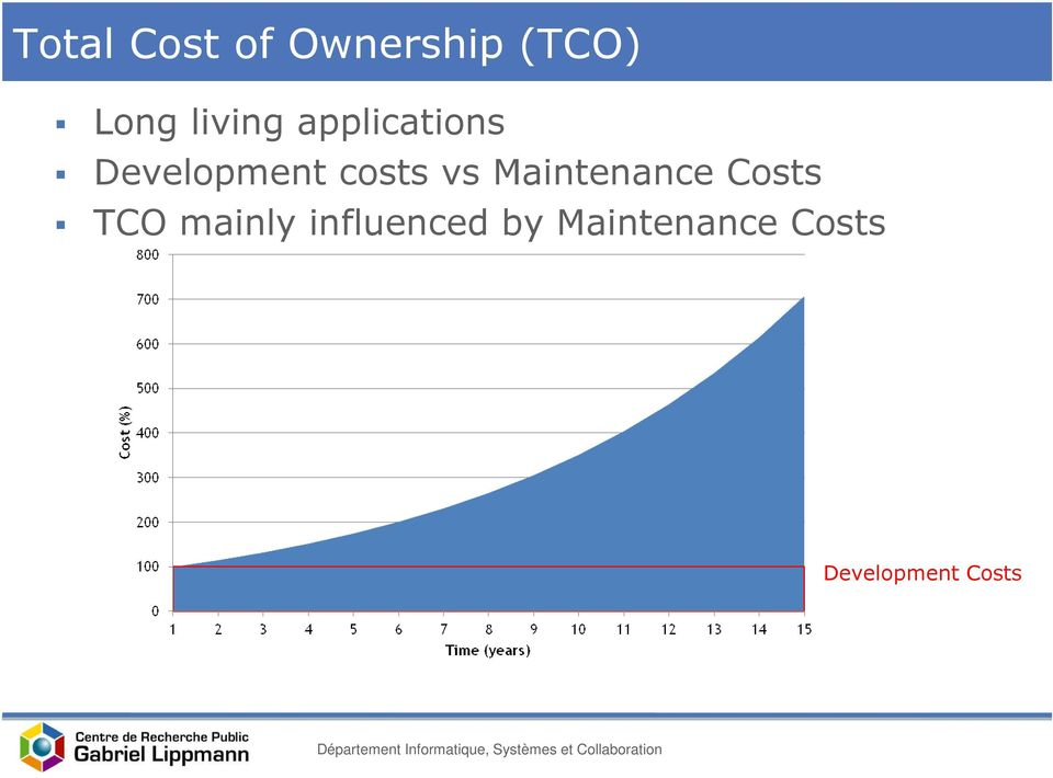 vs Maintenance Costs TCO mainly