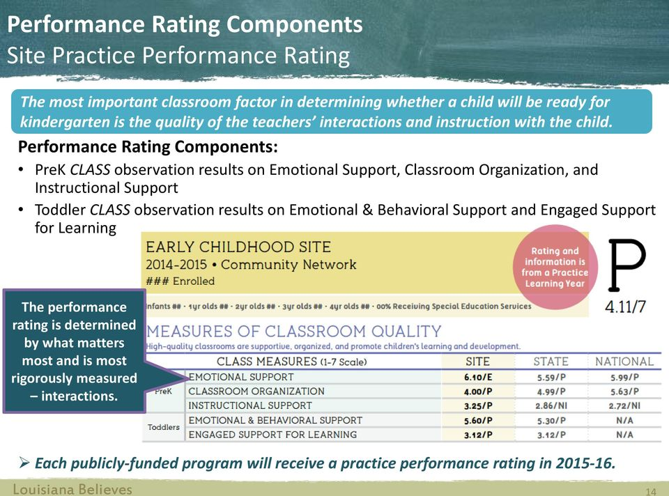 Performance Rating Components: PreK CLASS observation results on Emotional Support, Classroom Organization, and Instructional Support Toddler CLASS observation results on