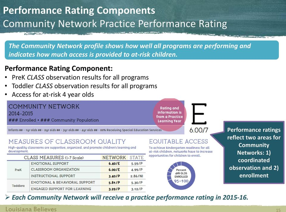 Performance Rating Component: PreK CLASS observation results for all programs Toddler CLASS observation results for all programs Access for
