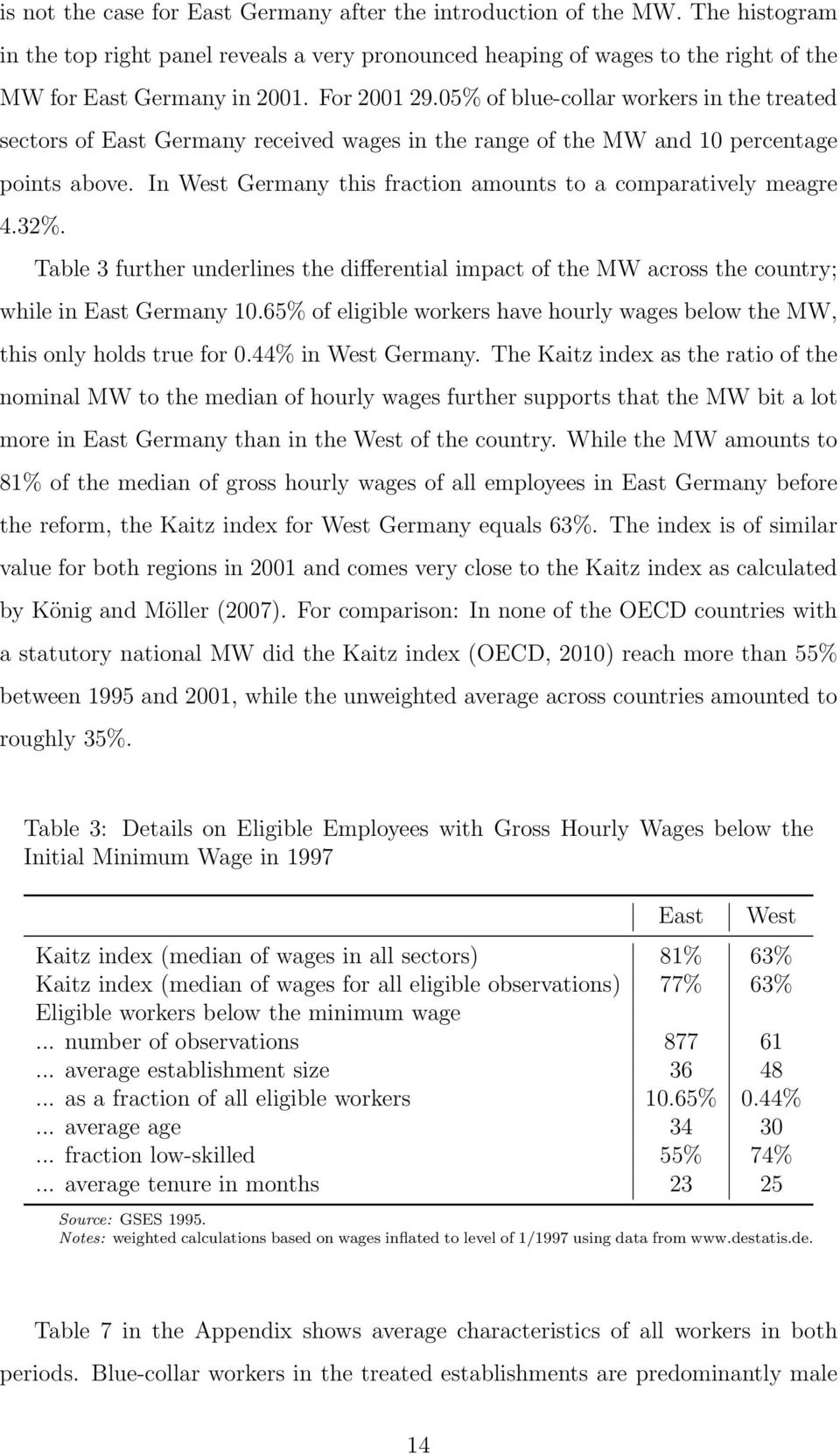 In West Germany this fraction amounts to a comparatively meagre 4.32%. Table 3 further underlines the differential impact of the MW across the country; while in East Germany 10.