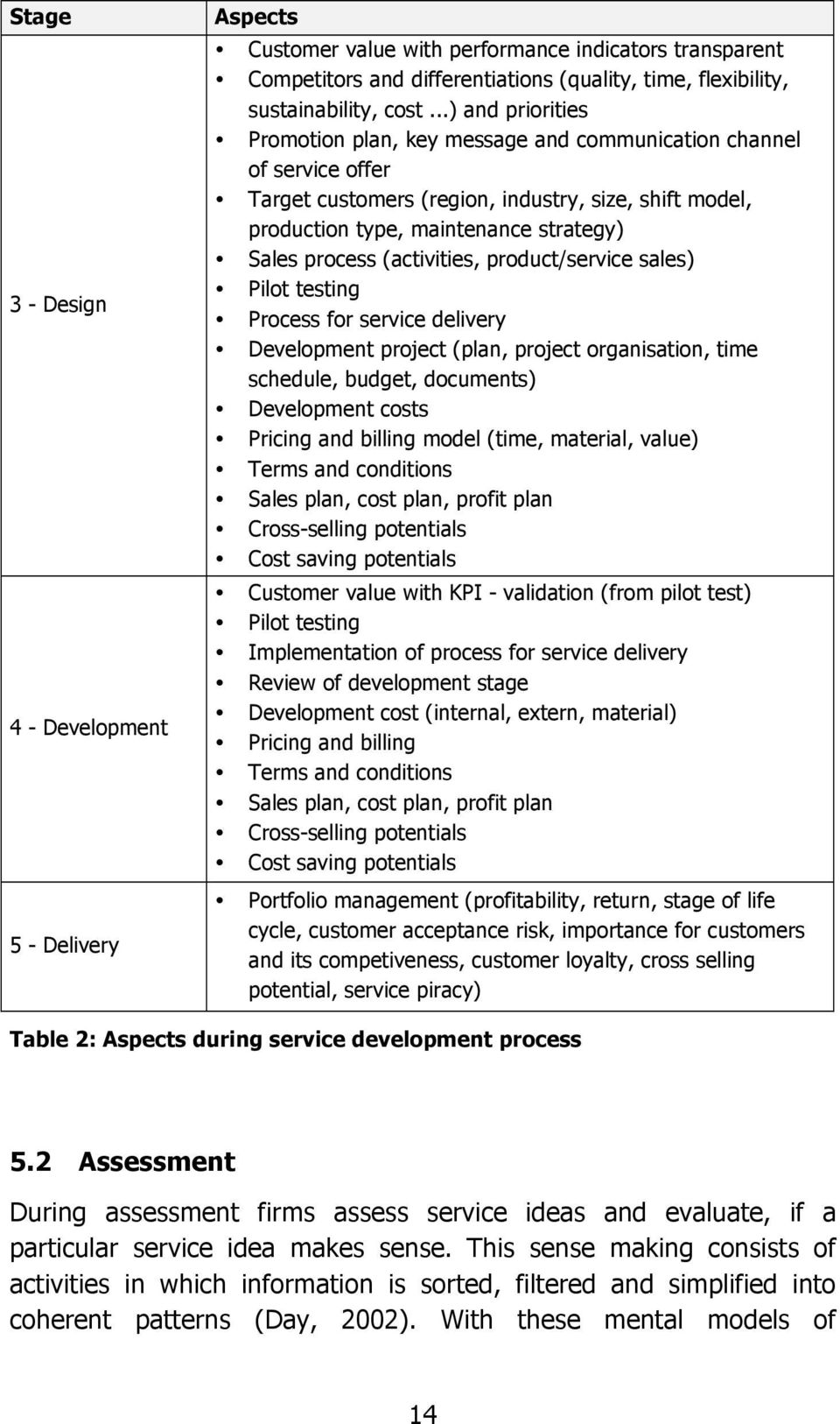 (activities, product/service sales) Pilot testing Process for service delivery Development project (plan, project organisation, time schedule, budget, documents) Development costs Pricing and billing