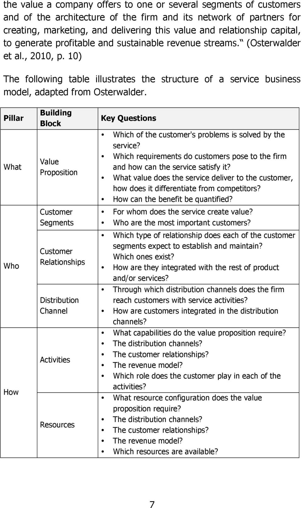 Pillar What Who How Building Block Value Proposition Customer Segments Customer Relationships Distribution Channel Activities Resources Key Questions Which of the customer's problems is solved by the