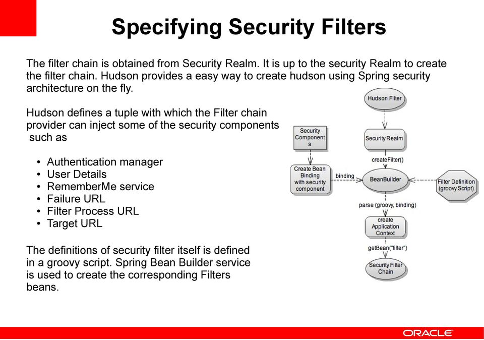 Hudson defines a tuple with which the Filter chain provider can inject some of the security components such as Authentication manager User Details