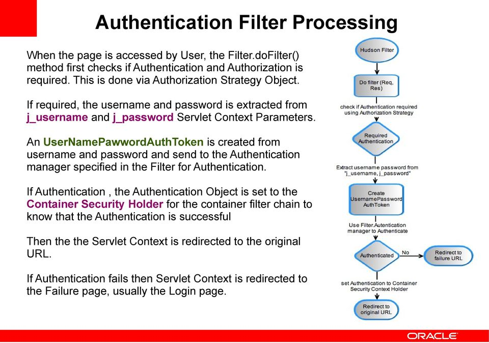An UserNamePawwordAuthToken is created from username and password and send to the Authentication manager specified in the Filter for Authentication.