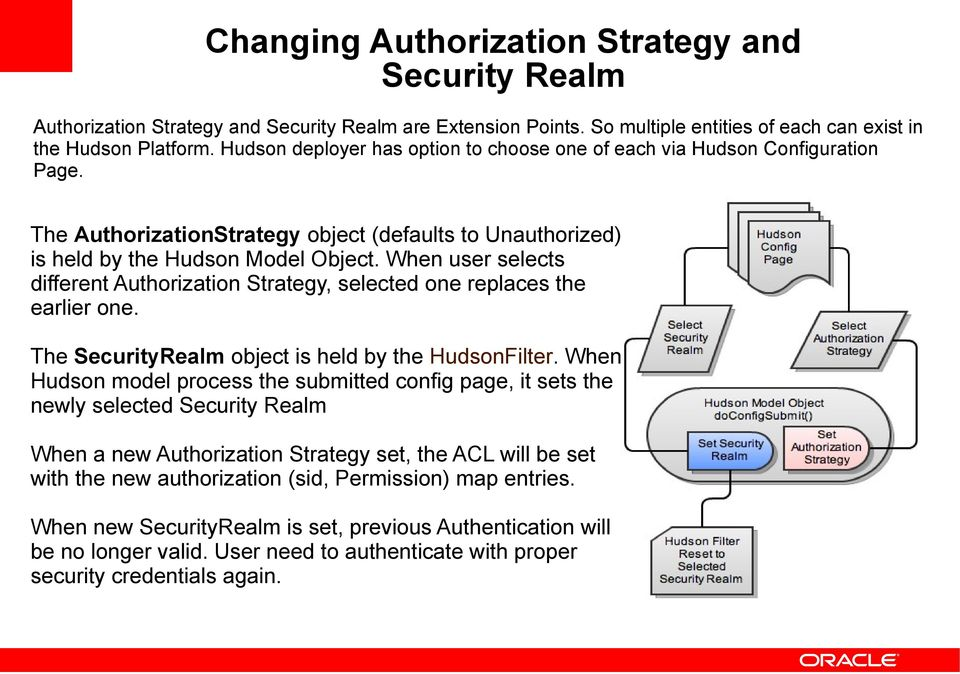 When user selects different Authorization Strategy, selected one replaces the earlier one. The SecurityRealm object is held by the HudsonFilter.