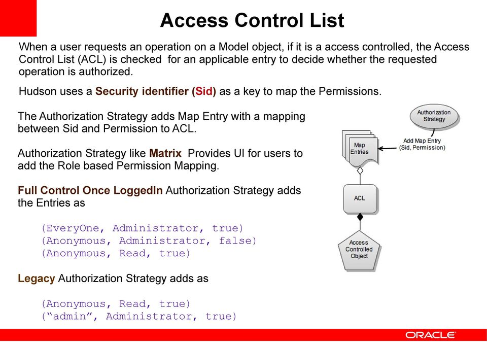 The Authorization Strategy adds Map Entry with a mapping between Sid and Permission to ACL.