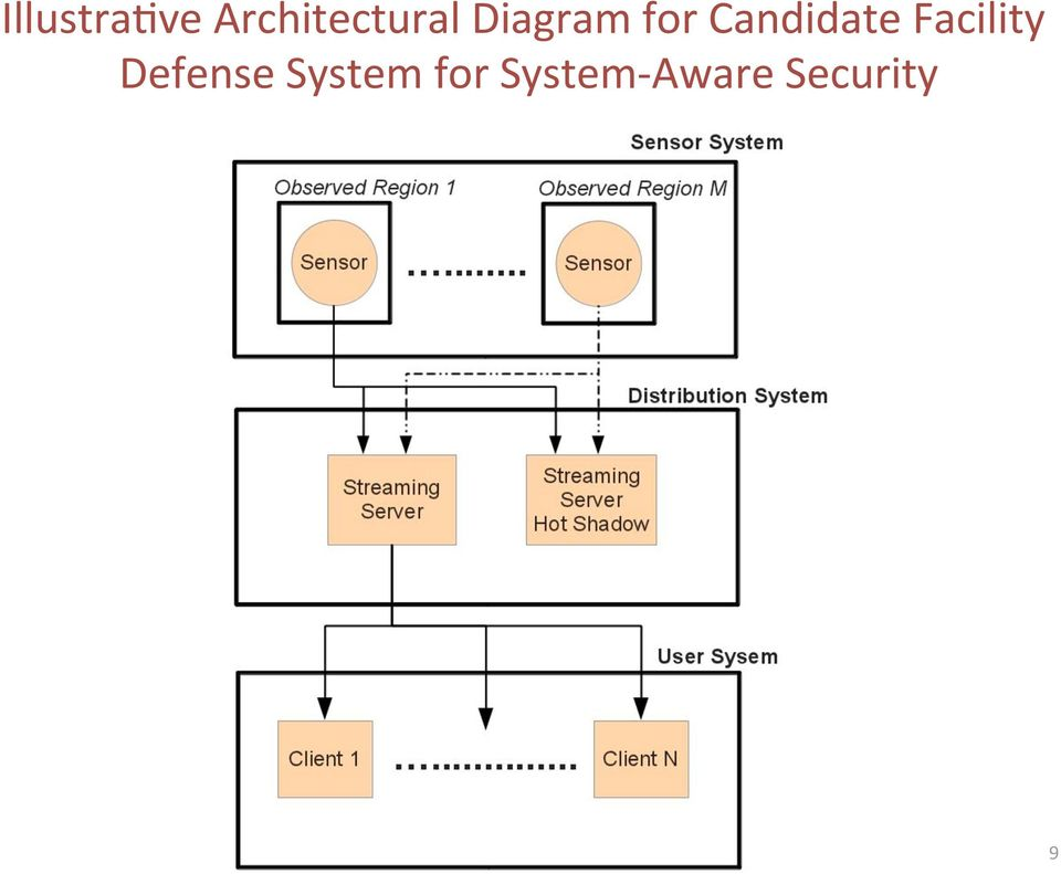 for Candidate Facility