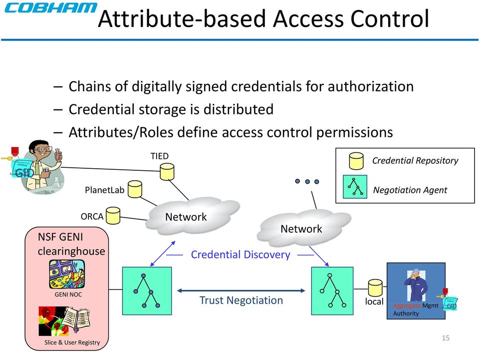 PlanetLab TIED Credential Repository Negotiation Agent ORCA NSF GENI clearinghouse Network