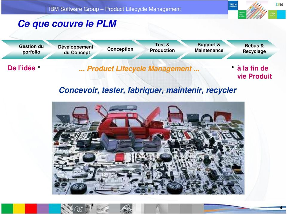 Rebus & Recyclage De l idée... Product Lifecycle Management.