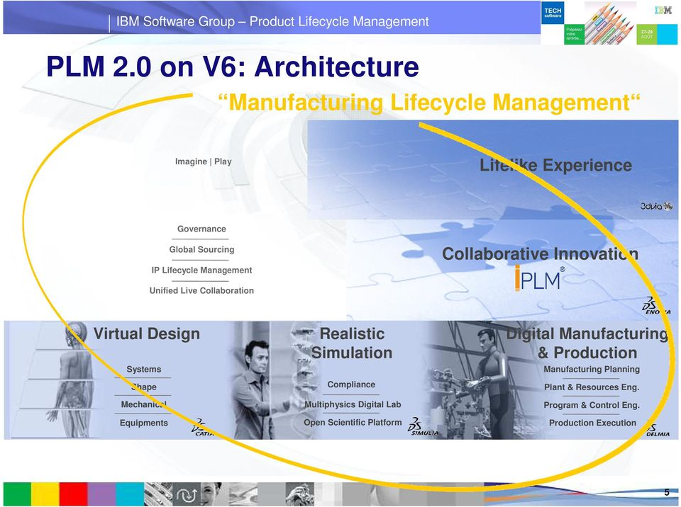 Sourcing IP Lifecycle Management Collaborative Innovation Unified Live Collaboration Virtual Design Systems Shape
