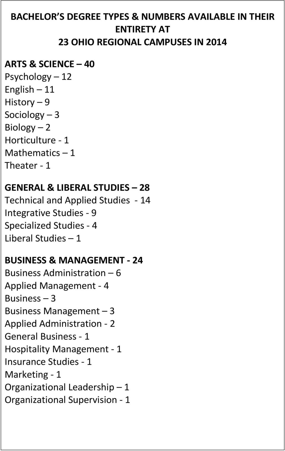 Specialized Studies - 4 Liberal Studies 1 BUSINESS & MANAGEMENT - 24 Business Administration 6 Applied Management - 4 Business 3 Business Management 3