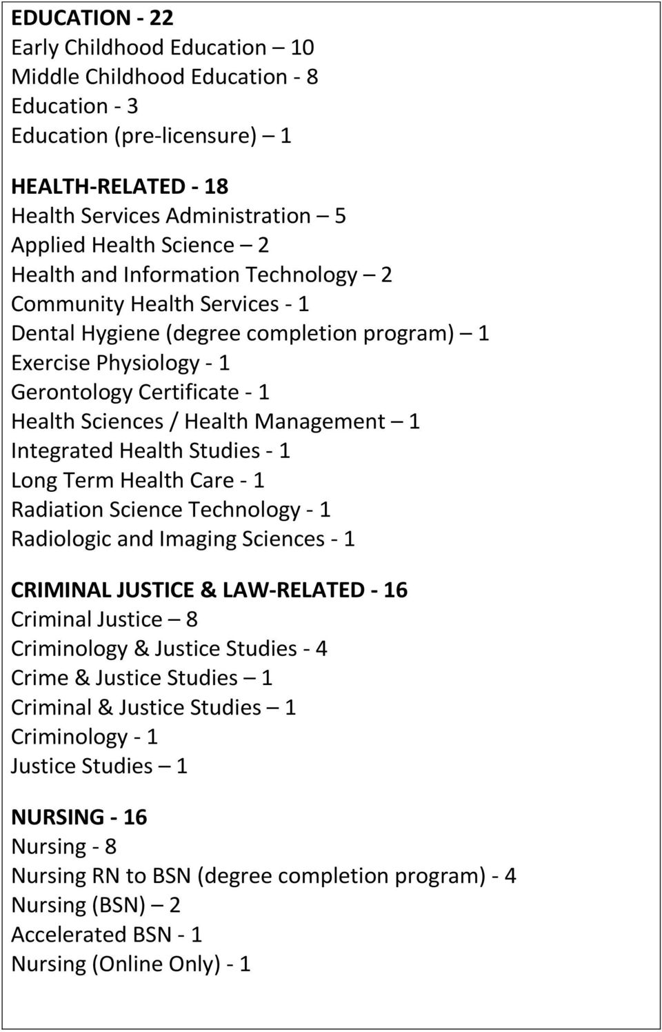 1 Integrated Health Studies - 1 Long Term Health Care - 1 Radiation Science Technology - 1 Radiologic and Imaging Sciences - 1 CRIMINAL JUSTICE & LAW-RELATED - 16 Criminal Justice 8 Criminology &