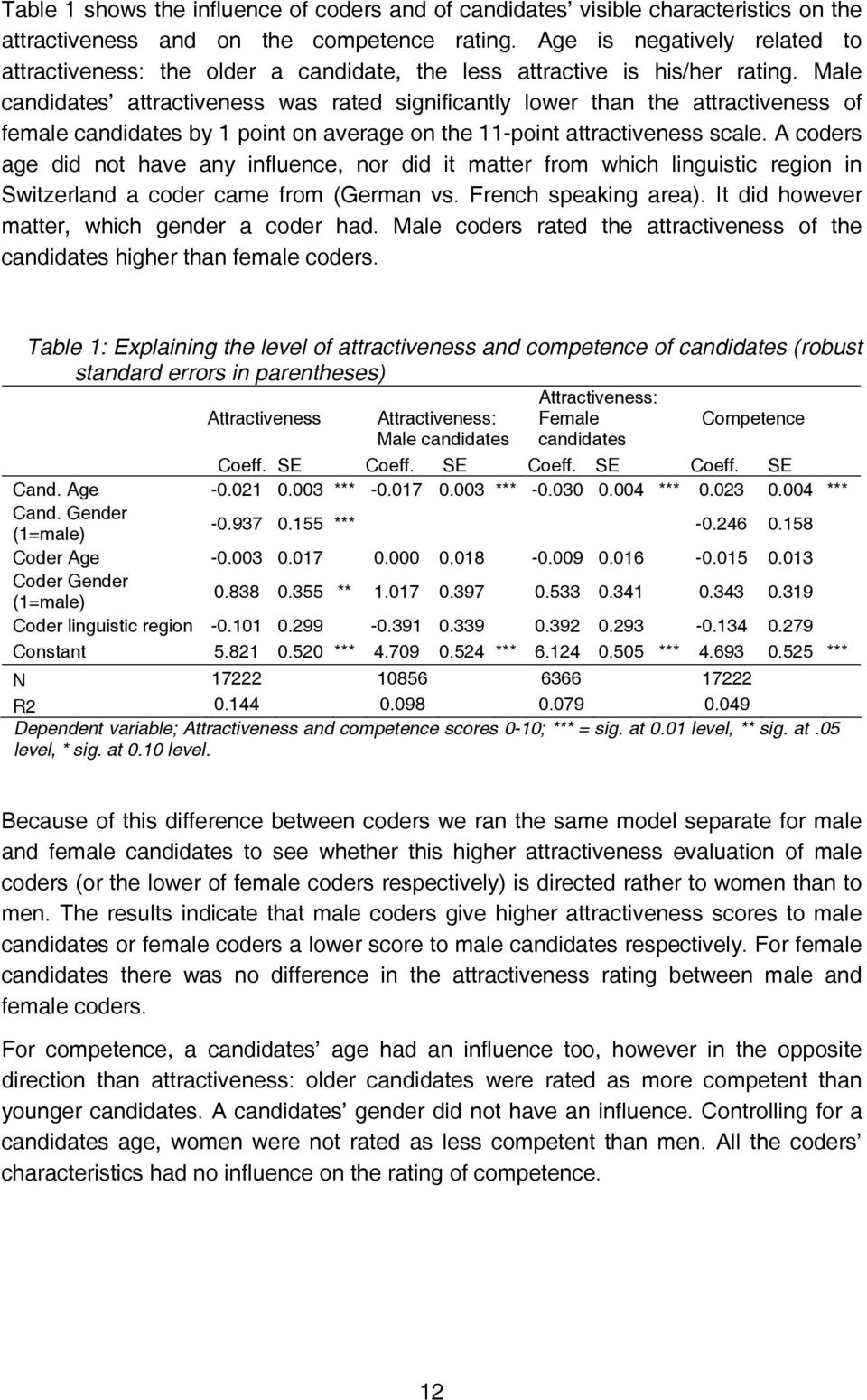 Male candidates attractiveness was rated significantly lower than the attractiveness of female candidates by 1 point on average on the 11-point attractiveness scale.