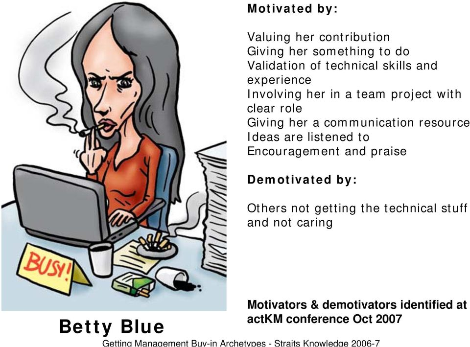 Encouragement and praise Demotivated by: Others not getting the technical stuff and not caring Betty Blue