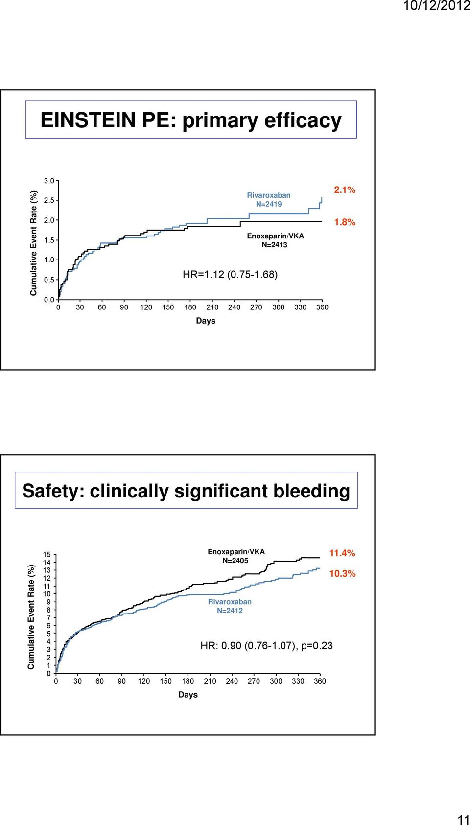 8% Données dans le traitement de la MTEV Safety: clinically significant bleeding Cumula ative Event Rate (%) 15 Enoxaparin/VKA 14 N=2405