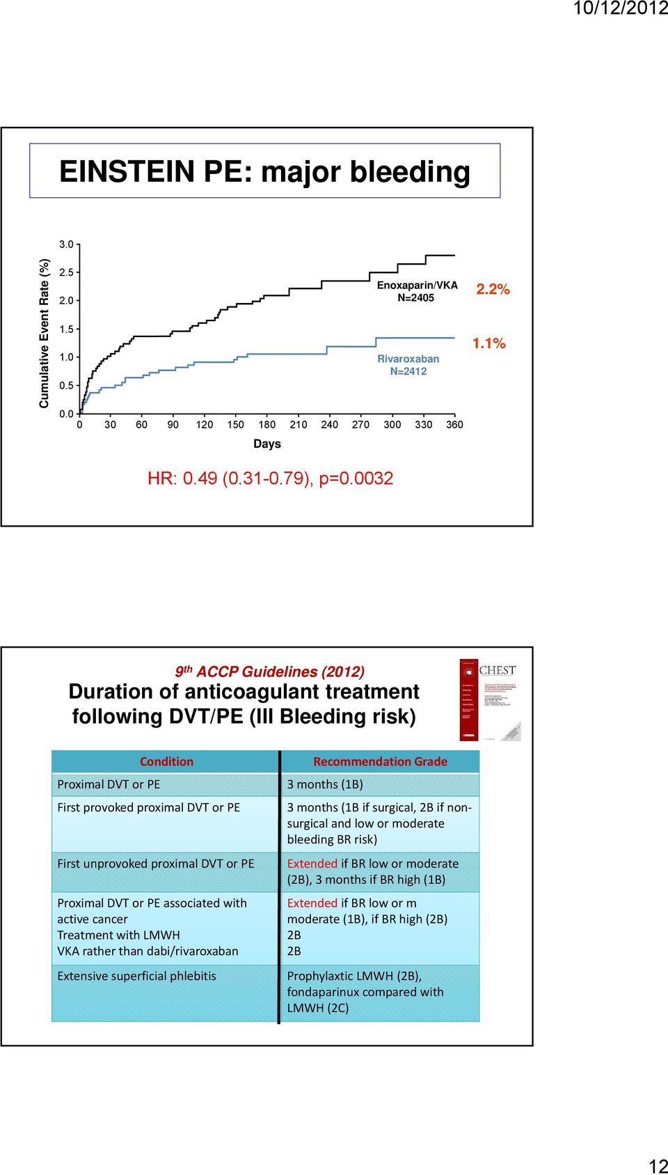 0032 9 th ACCP Guidelines (2012) Duration of anticoagulant treatment following DVT/PE (III Bleeding risk) Condition Proximal DVT or PE 3 months (1B) First provoked proximal DVT or PE First unprovoked