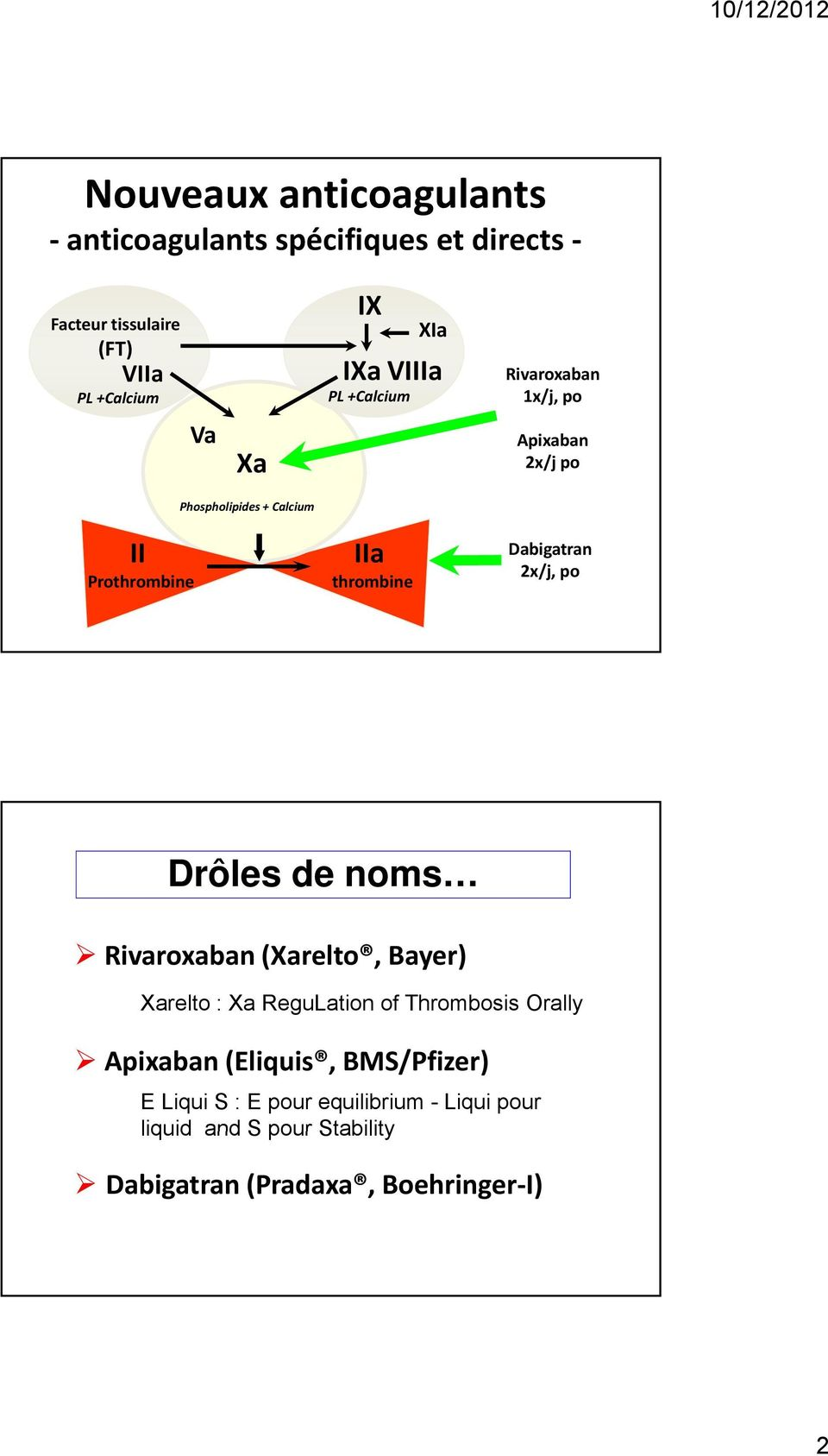 Dabigatran 2x/j, po Drôles de noms Rivaroxaban (Xarelto, Bayer) Xarelto : Xa ReguLation of Thrombosis Orally Apixaban