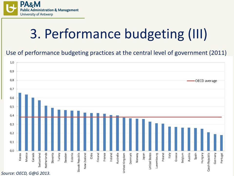 of performance budgeting