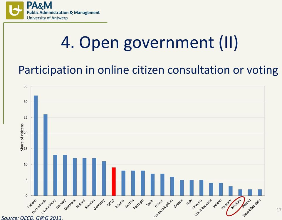 in online citizen consultation or