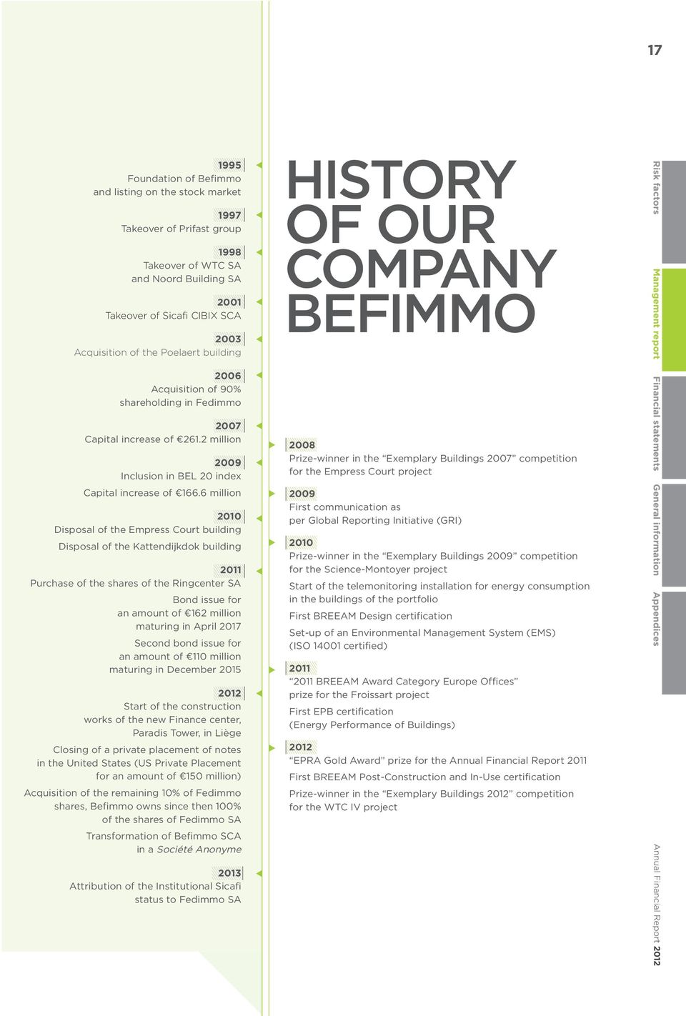 2 million 2009 Inclusion in BEL 20 index HISTORY OF OUR COMPANY BEFIMMO 2008 Prize-winner in the Exemplary Buildings 2007 competition for the Empress Court project Risk factors Management report