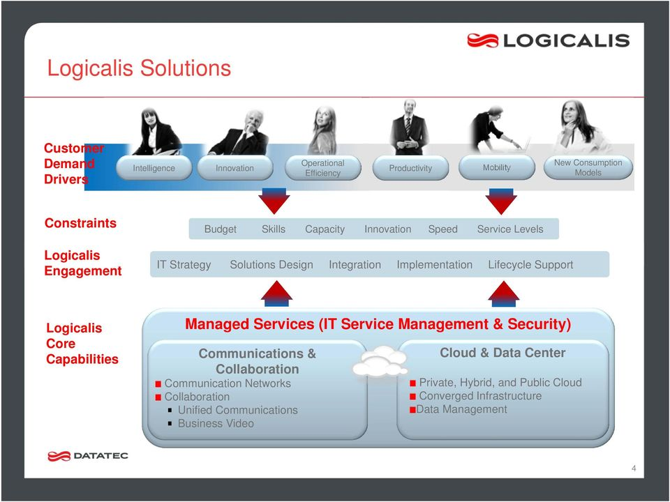 Lifecycle Support Logicalis Core Capabilities Managed Services (IT Service Management & Security) Communications & Collaboration Communication
