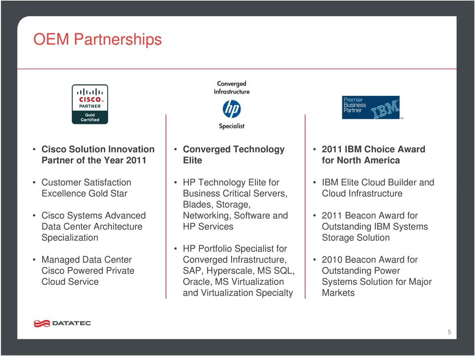 Services HP Portfolio Specialist for Converged Infrastructure, SAP, Hyperscale, MS SQL, Oracle, MS Virtualization and Virtualization Specialty 2011 IBM Choice Award for North