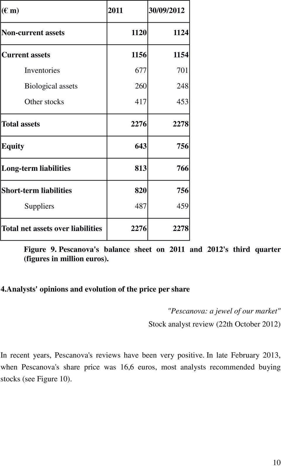 Pescanova's balance sheet on 2011 and 2012's third quarter (figures in million euros). 4.