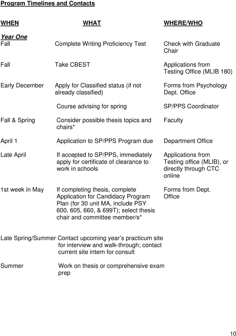 Office Course advising for spring SP/PPS Coordinator Fall & Spring Consider possible thesis topics and Faculty chairs* April 1 Application to SP/PPS Program due Department Office Late April If
