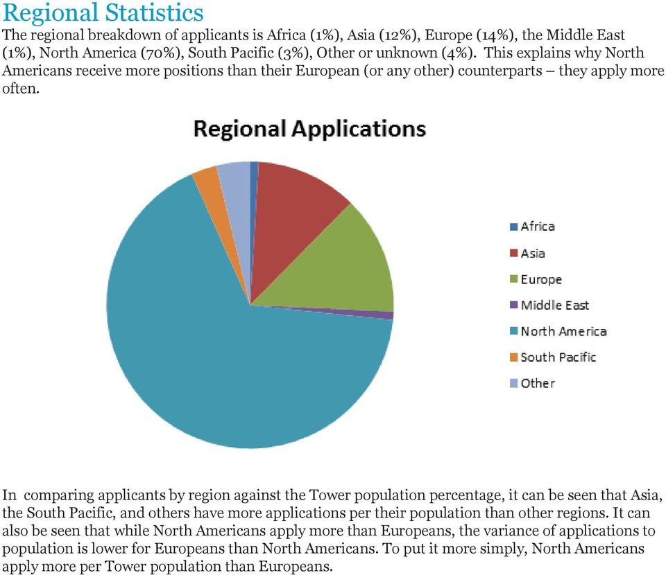 In comparing applicants by region against the Tower population percentage, it can be seen that Asia, the South Pacific, and others have more applications per their population than other