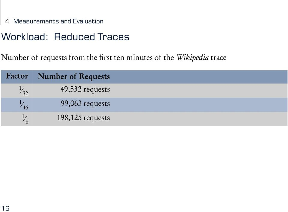 of the Wikipedia trace Factor Number of Requests 1 32