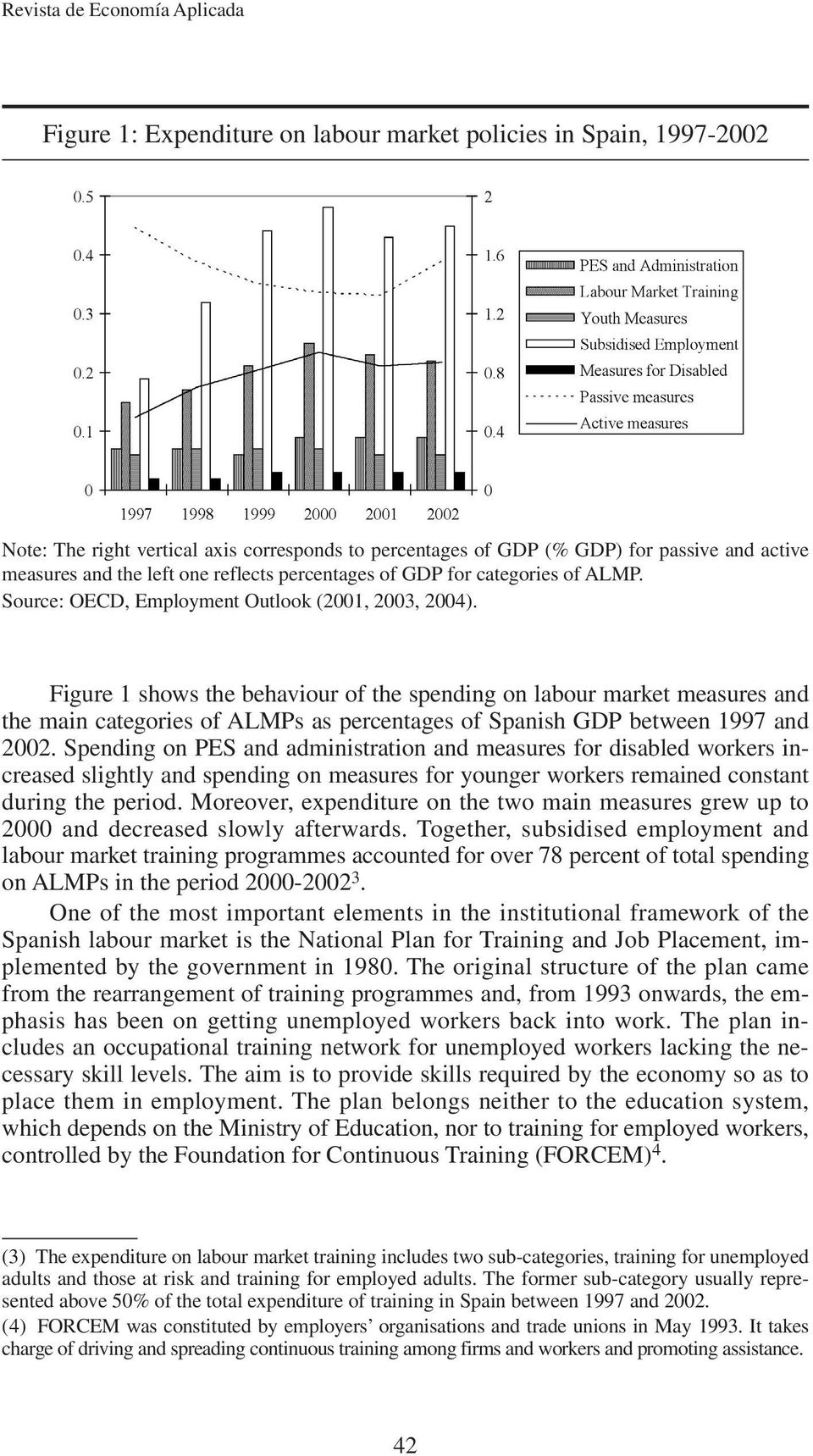 Figure 1 shows the behaviour of the spending on labour market measures and the main categories of ALMPs as percentages of Spanish GDP between 1997 and 2002.