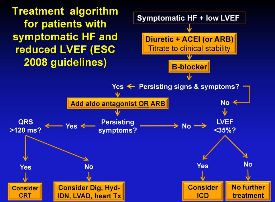 Persisting signs & symptoms? Add aldo antagonist OR ARB No QRS >120 ms? Yes Persisting symptoms?