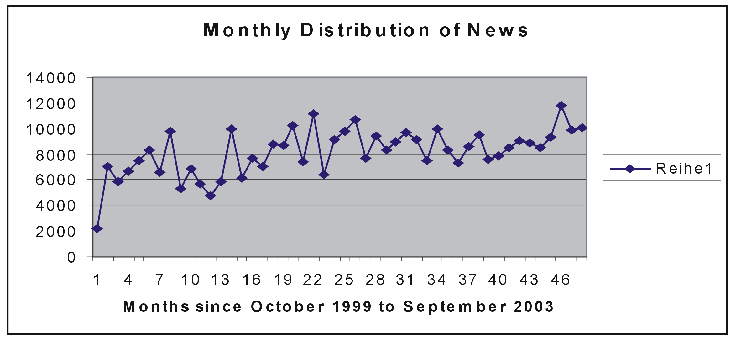 Figure 5.1: Distribution of news Class Time interval Number of news Number of unique words Up1999: 13.11.1999-13.03.2000 32299 212.314 Down2000: 14.03.2000-14.07.