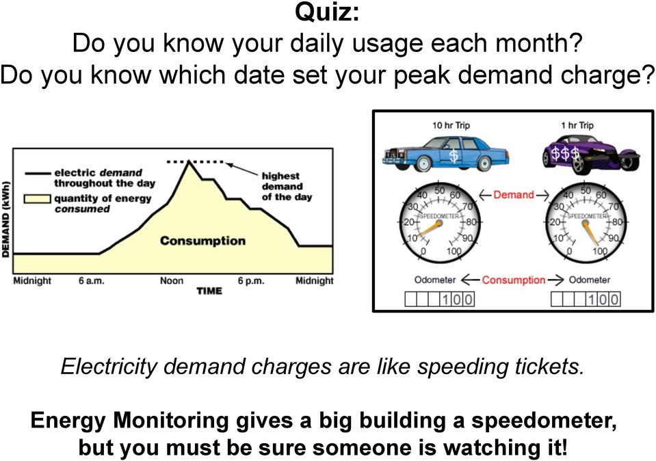 Electricity demand charges are like speeding tickets.