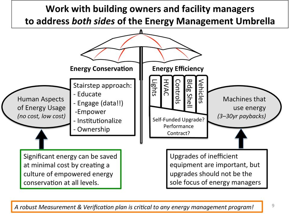 Performance Contract? Machines that use energy (3 30yr paybacks) Significant energy can be saved at minimal cost by crea/ng a culture of empowered energy conserva/on at all levels.