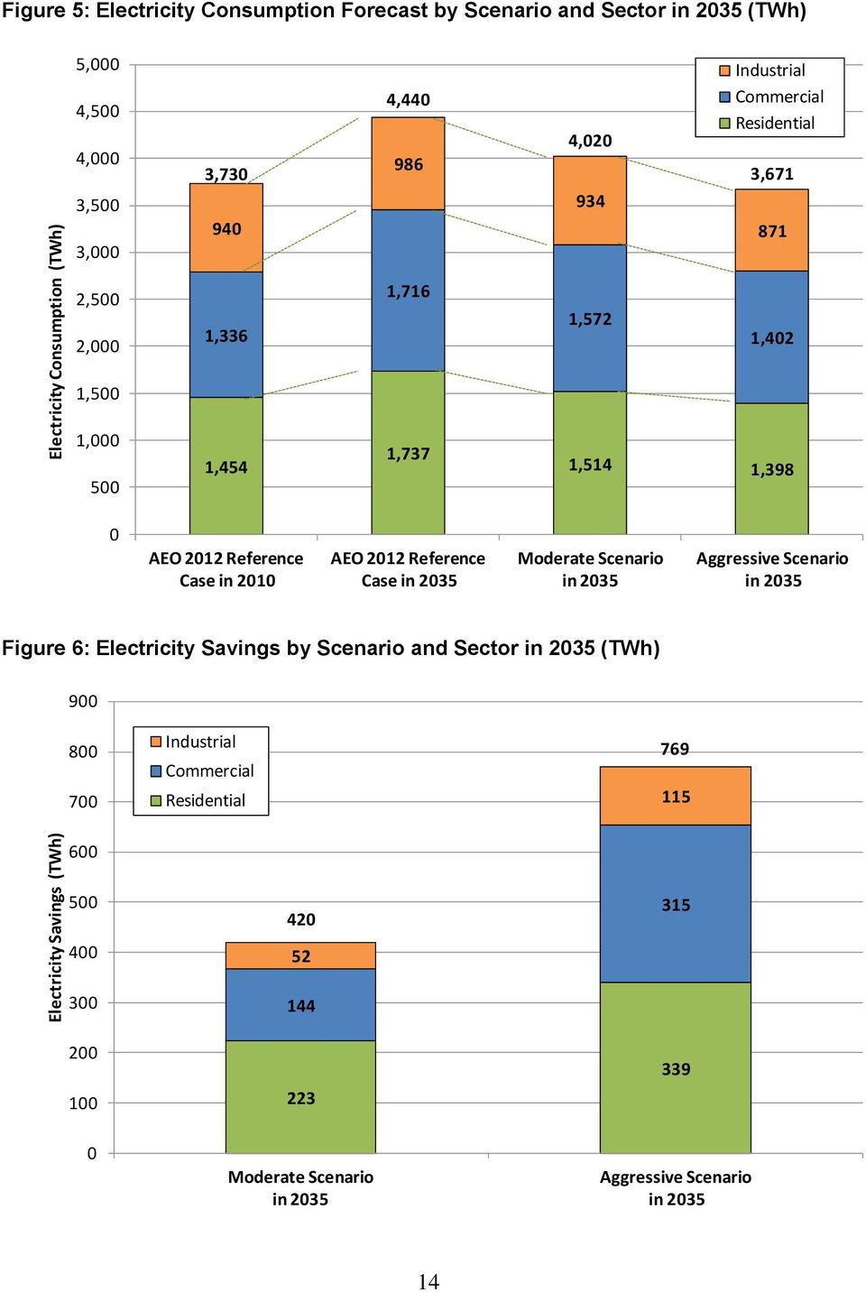 1,398 0 AEO 2012 Reference Case in 2010 AEO 2012 Reference Case in 2035 Scenario in 2035 Scenario in 2035 Figure 6: Electricity Savings by Scenario and