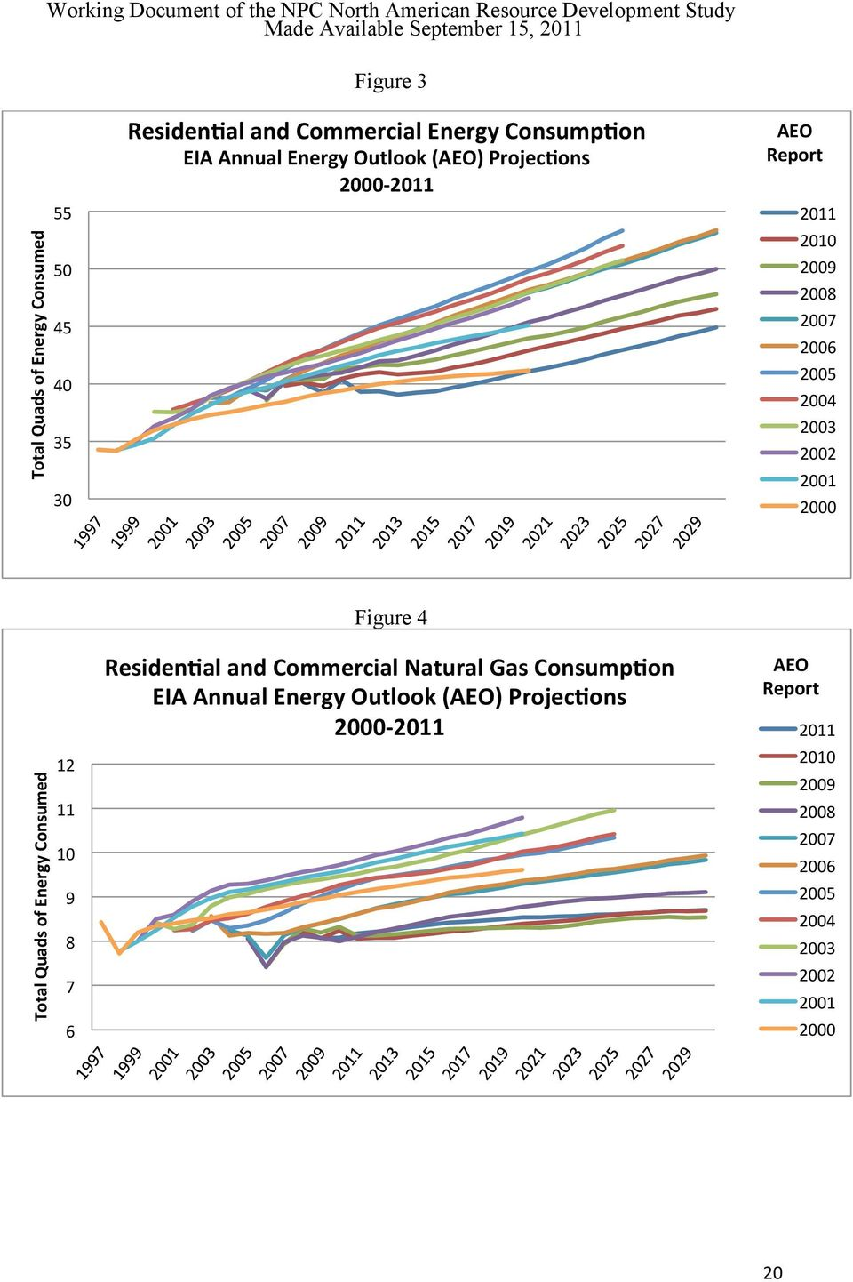 Total Quads of Energy Consumed 12 11 10 9 8 7 6 Figure 4 Residen<al and Commercial Natural Gas Consump<on EIA