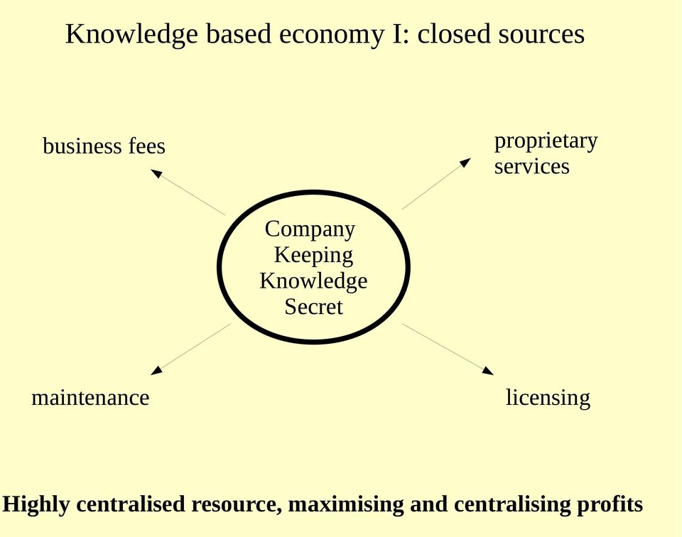 Keeping Knowledge Secret maintenance licensing