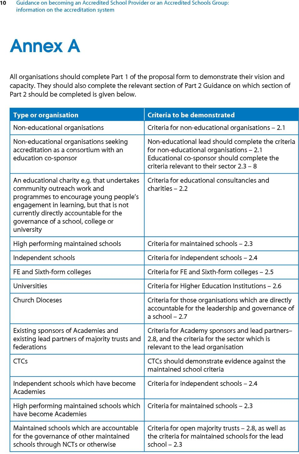 Type or organisation Criteria to be demonstrated Non-educational organisations Criteria for non-educational organisations 2.
