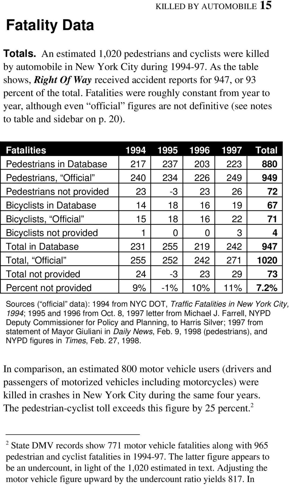 Fatalities were roughly constant from year to year, although even official figures are not definitive (see notes to table and sidebar on p. 20).