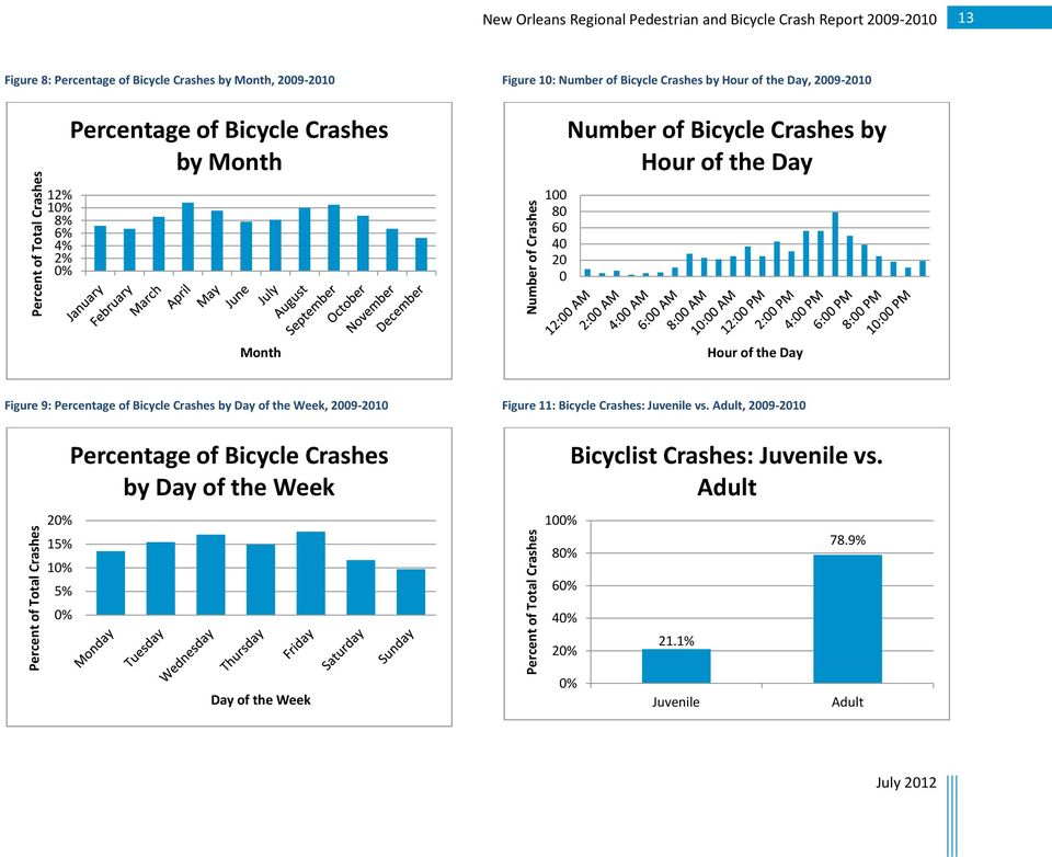 Number of Bicycle Crashes by Hour of the Day Month Hour of the Day Figure 9: Percentage of Bicycle Crashes by Day of the Week, 2009-2010 20% 15% 10% 5% 0% Percentage of Bicycle Crashes