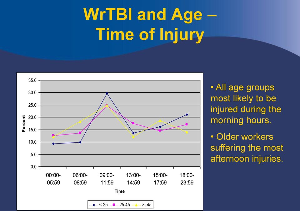 18:00-23:59 All age groups most likely to be injured during the morning