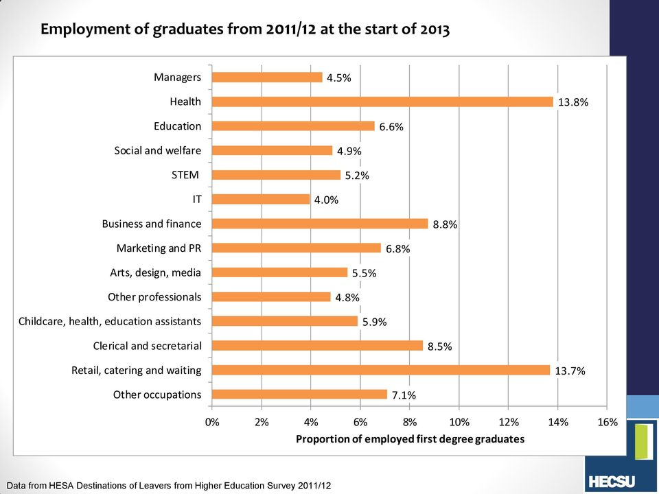 8% Arts, design, media Other professionals Childcare, health, education assistants 4.8% 5.5% 5.9% Clerical and secretarial 8.