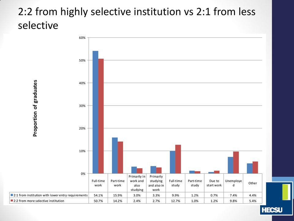 study Part-time study Due to start work Unemploye d 2:1 from institution with lower entry requirements 54.1% 15.9% 3.