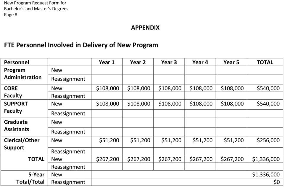 $108,000 $108,000 $108,000 $108,000 $108,000 $540,000 Faculty Reassignment Graduate Assistants New Reassignment Clerical/Other New $51,200 $51,200 $51,200