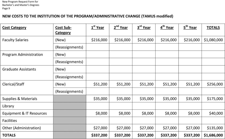 (Reassignments) (New) (Reassignments) Clerical/Staff (New) $51,200 $51,200 $51,200 $51,200 $51,200 $256,000 (Reassignments) Supplies & Materials $35,000 $35,000 $35,000 $35,000 $35,000 $175,000