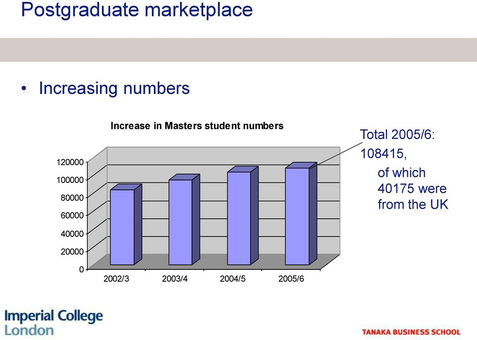 Masters student numbers 2002/3 2003/4 2004/5