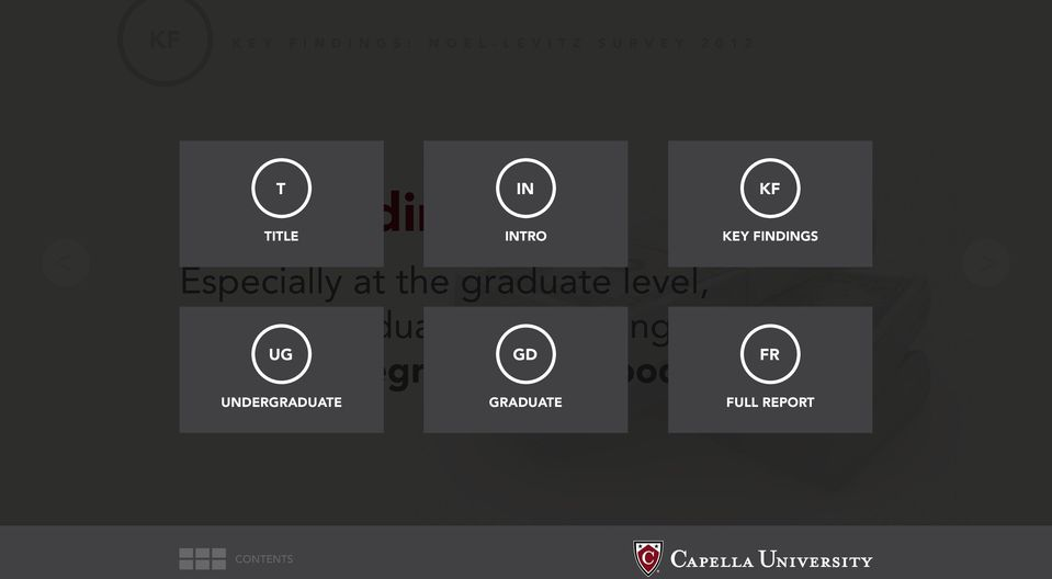graduate level, Capella graduates feel